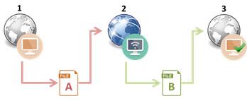 Edikio - Software - Offline license activation